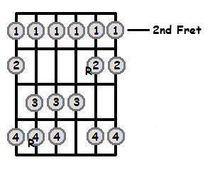 D Major Scale 2nd Position Frets