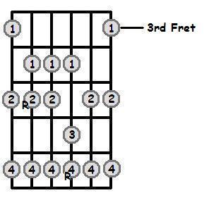 D Major Scale 3rd Position Frets