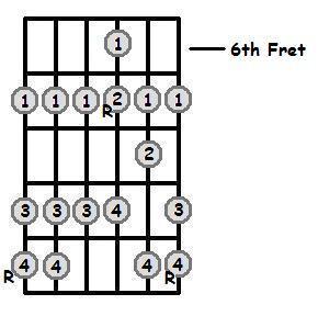 D Major Scale 6th Position Frets