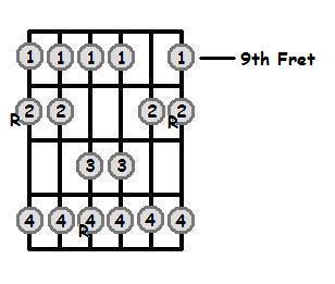 D Major Scale 9th Position Frets
