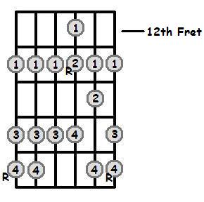 Ab Major Scale 12th Position Frets