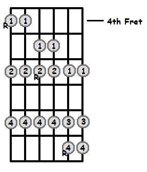 Ab Major Scale 4th Position Frets