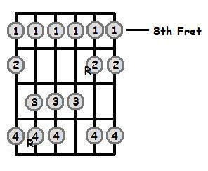 Ab Major Scale 8th Position Frets