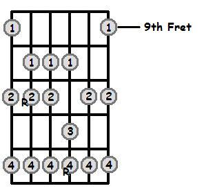 Ab Major Scale 9th Position Frets