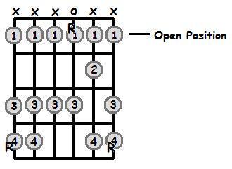 Ab Major Scale Open Position Frets