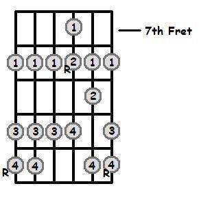 D Sharp Major Scale 7th Position Frets