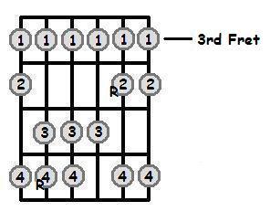 E Flat Major Scale 3rd Position Frets