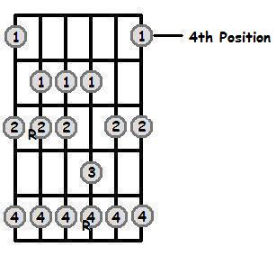 E Flat Major Scale 4th Position Frets