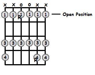 E Flat Major Scale Open Position Frets