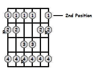 G Major Scale 2nd Position Frets