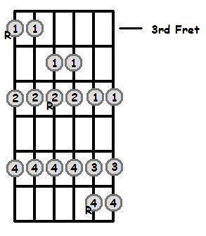 G Major Scale 3rd Position Frets