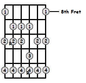 G Major Scale 8th Position Frets