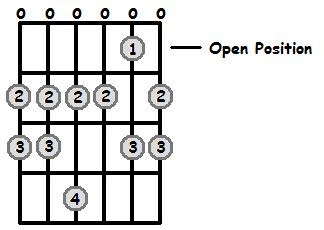 G Major Scale Open Position Frets