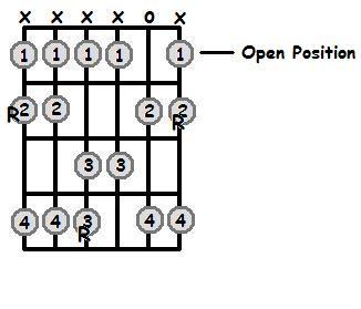 G Flat Major Scale Open Position Frets
