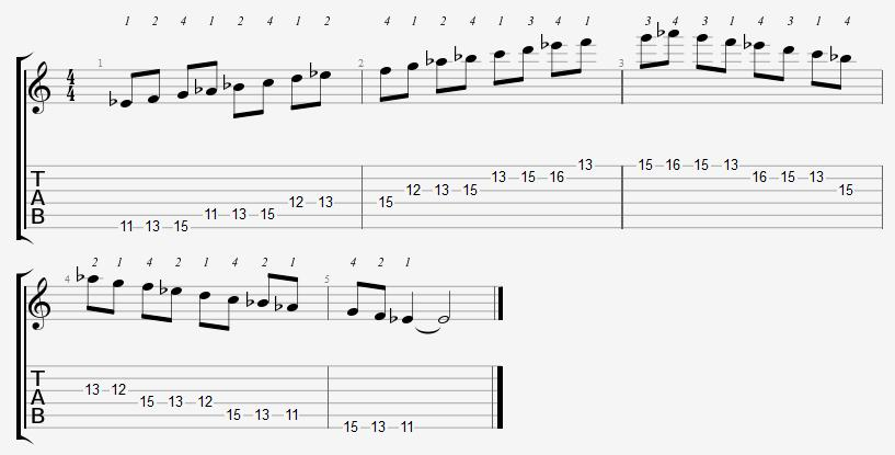 Guitar guitar major scales tabs : E Flat Major Scale Positions On The Guitar Fretboard - Online ...