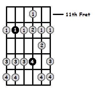 A Dorian Mode 11th Position Frets