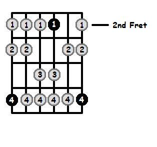A Dorian Mode 2nd Position Frets