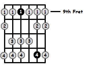 B Dorian Mode 9th Position Frets