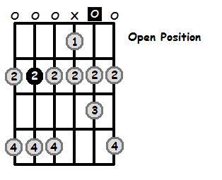 B Dorian Mode Open Position Frets
