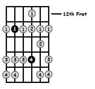 Bb Dorian Mode 12th Position Frets