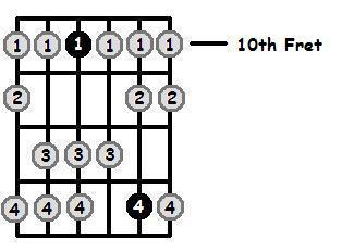 C Dorian Mode 10th Position Frets