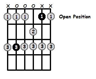 C Dorian Mode Open Position Frets