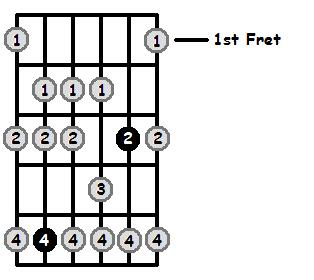 D Dorian Mode 1st Position Frets