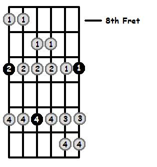 D Dorian Mode 8th Position Frets