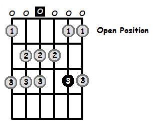 D Dorian Mode Open Position Frets
