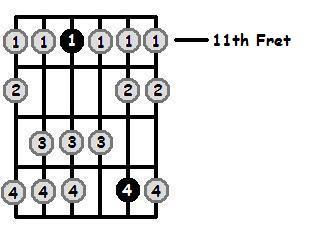 D Flat Dorian Mode 11th Position Frets