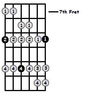 D Flat Dorian Mode 7th Position Frets
