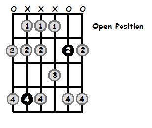 D Flat Dorian Mode Open Position Frets