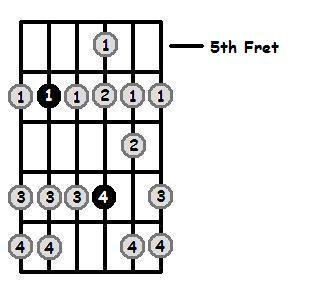 E Flat Dorian Mode 5th Position Frets