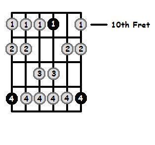D Dorian Mode 10th Position Frets