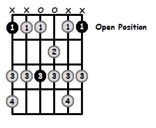 F Dorian Mode Open Position Frets