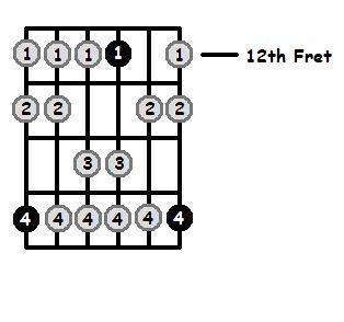 G Dorian Mode 12th Position Frets