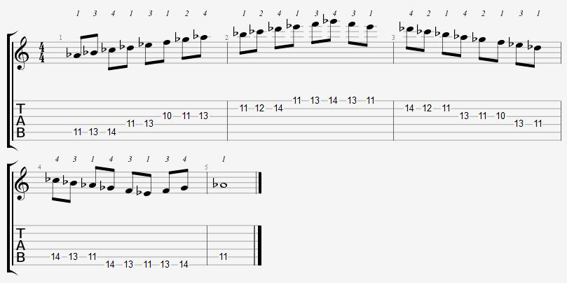 Ab Dorian Mode 10th Position Notes
