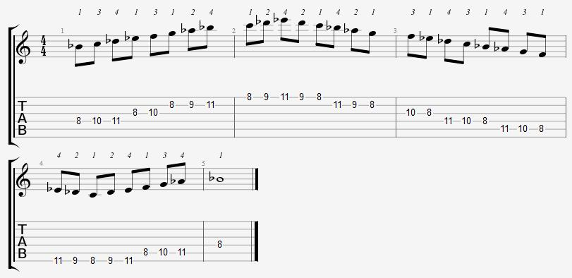 B Flat Dorian Mode on the Guitar – 5 CAGED Positions, Tabs and Theory