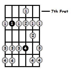 E Sharp Dorian Mode 7th Position Frets