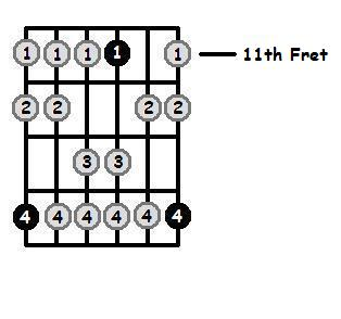 F Sharp Dorian Mode 11th Position Frets