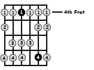 F Sharp Dorian Mode 4th Position Frets