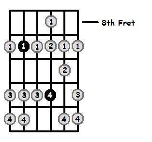 F Sharp Dorian Mode 8th Position Frets