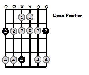 F Sharp Dorian Mode Open Position Frets