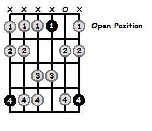 G Sharp Dorian Mode Open Position Frets