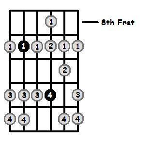 G Flat Dorian 8th Position Frets