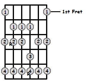B Sharp Major Scale 1st Position Frets