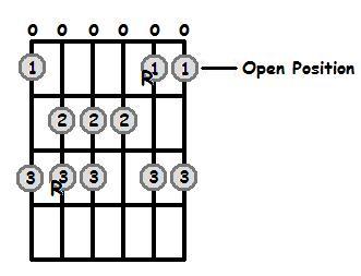 B Sharp Major Scale Open Position Frets