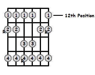 E Sharp Major Scale 12th Position Frets