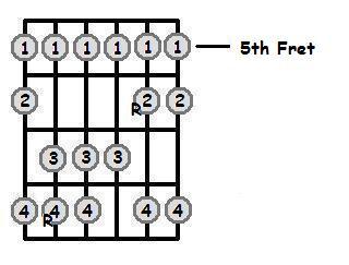 E Sharp Major Scale 5th Position Frets