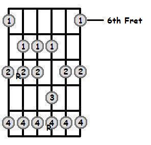 E Sharp Major Scale 6th Position Frets